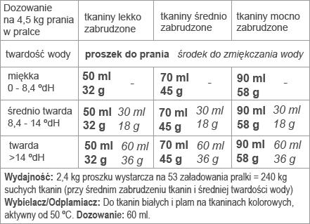 https://sonett.pl/wp-content/uploads/2014/03/proszek-tabela-szary.png